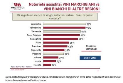 Popolarità vitigni autoctoni italiani