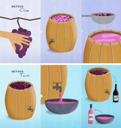 I due metodi per fare un vino rosé