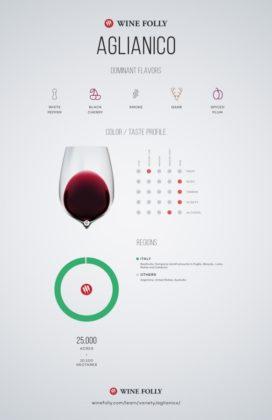 Un'infografica di Wine Folly sull'uva aglianico